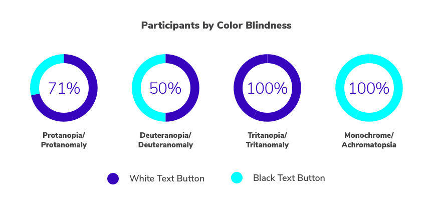 charts depicting survey participants by color blindess