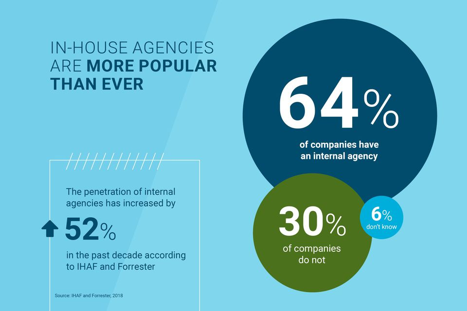 Forrester In-House Agencies Infographic