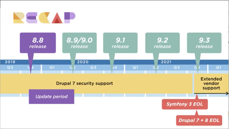 visual of timeline Timeline for the Future Releases of Drupal 8 and 9