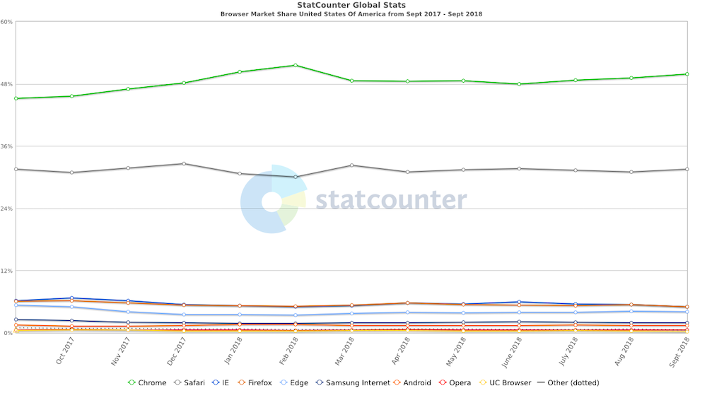line graph of usa desktop browser market share 2018